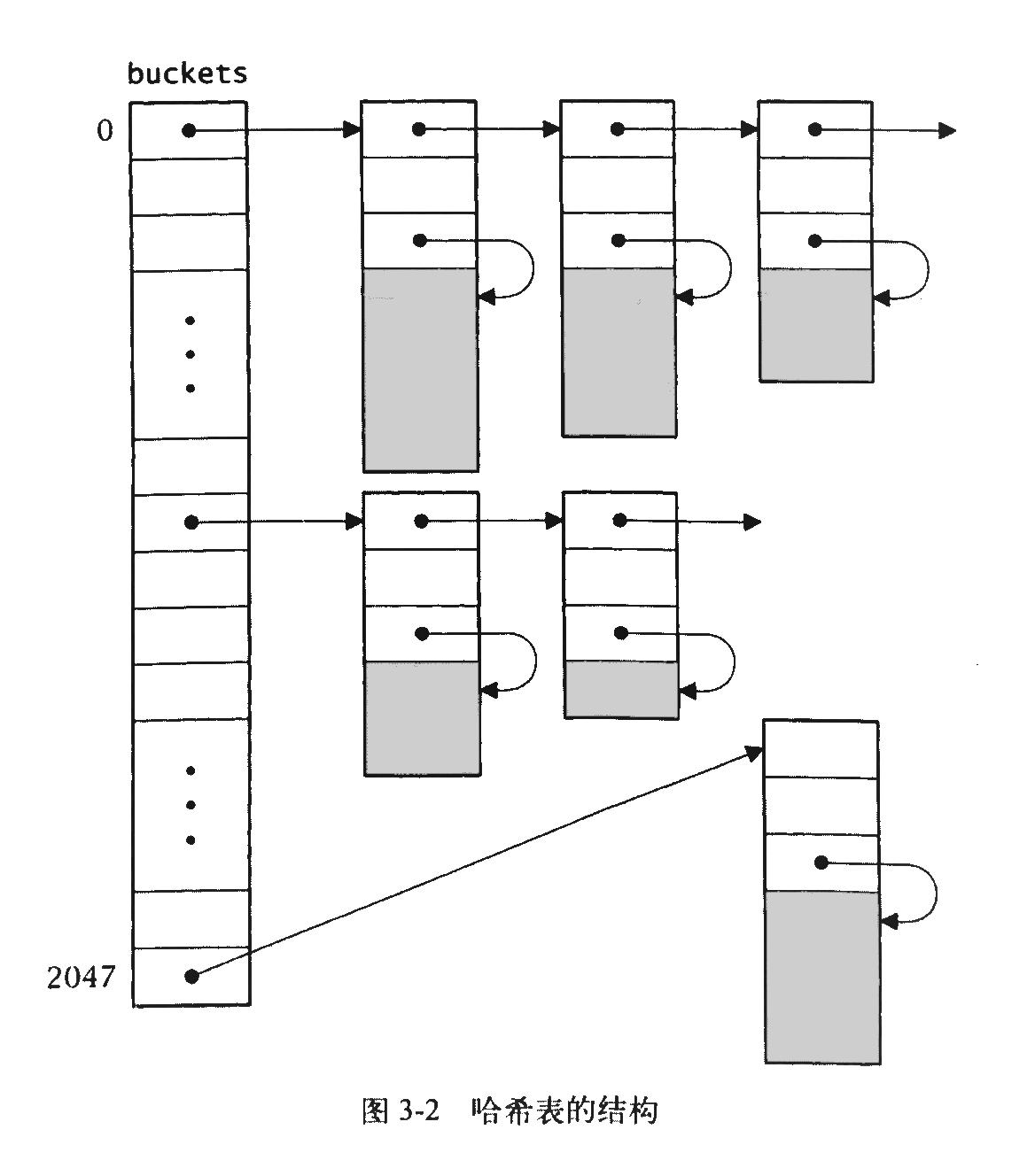 图1 哈希表