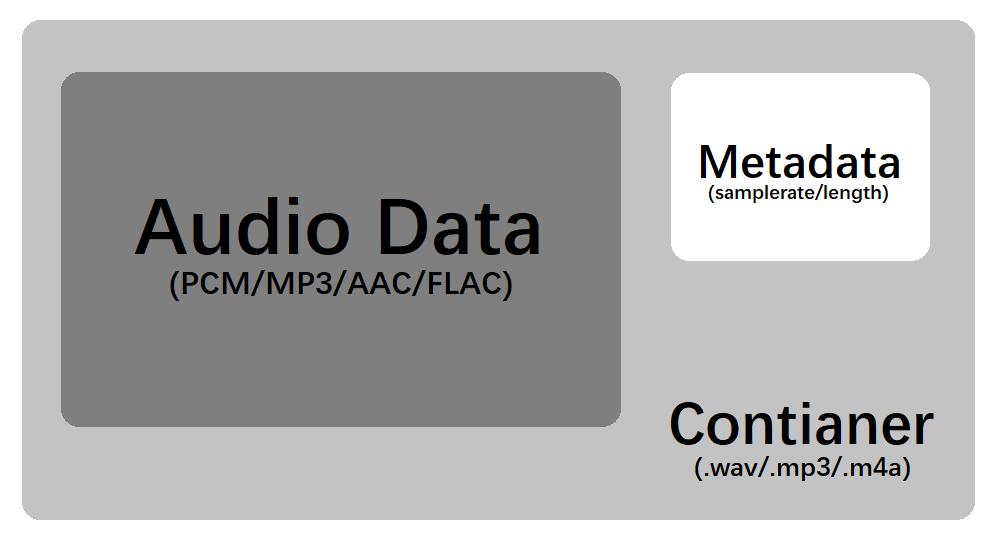 图1 音频文件内容层次图