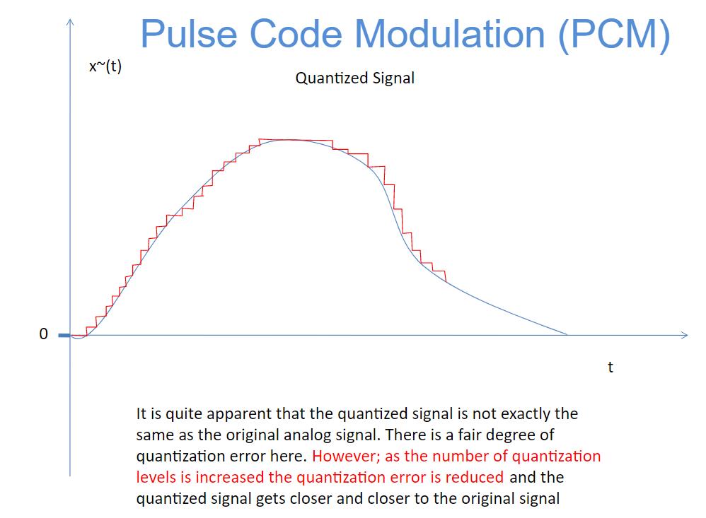图2 PCM 加大采样密度