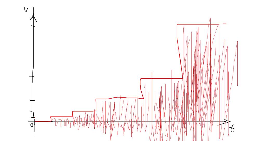图2 音量阶梯