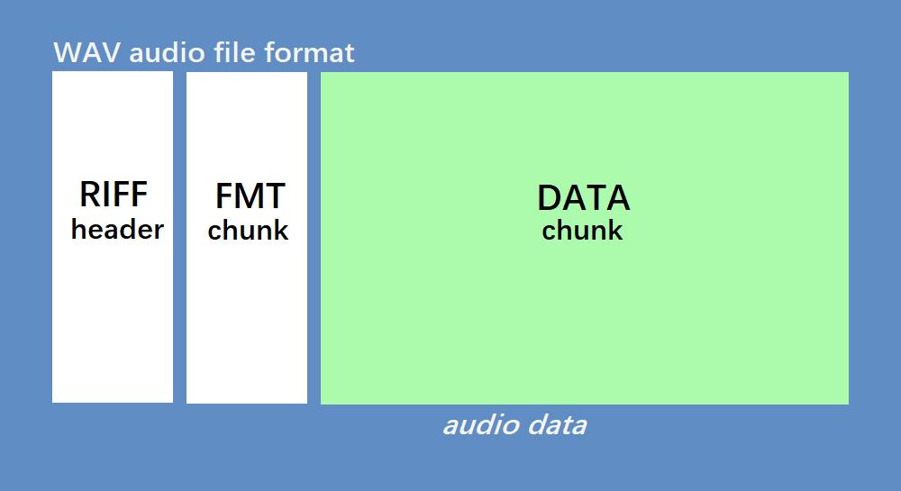 图2 WAV 容器格式