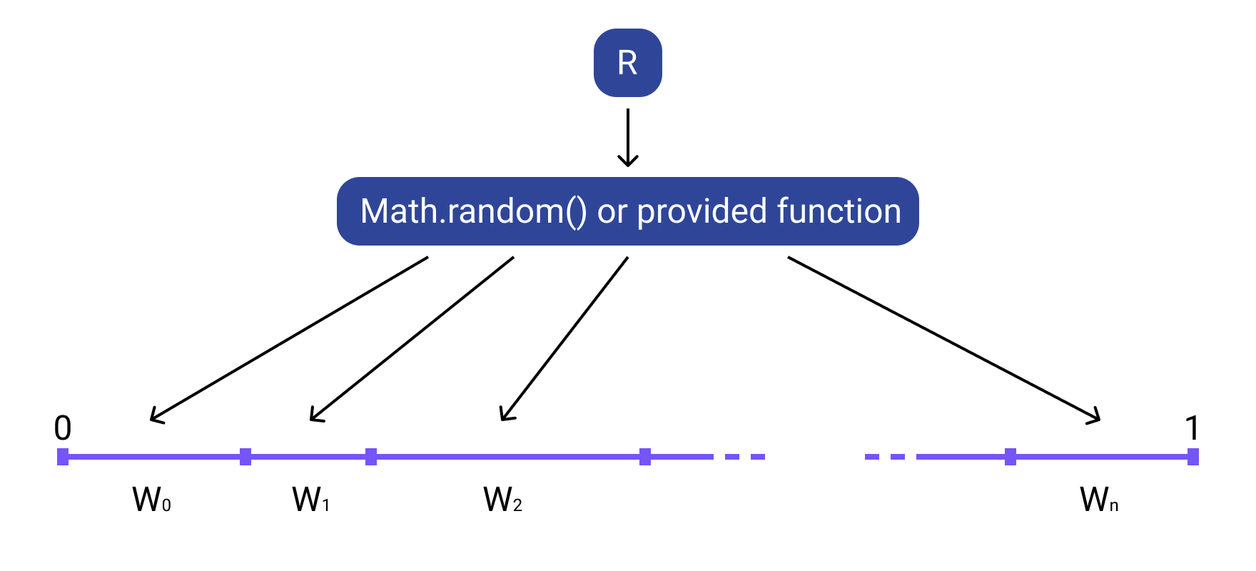 Illustration of the workflow