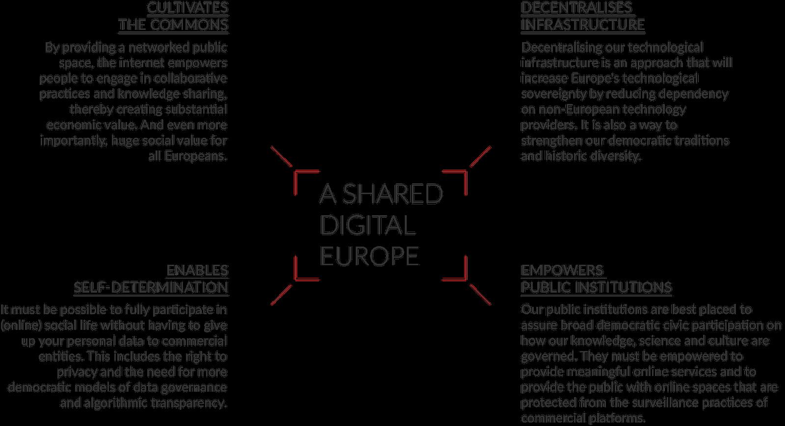 Shared Digital Euroep - four principles