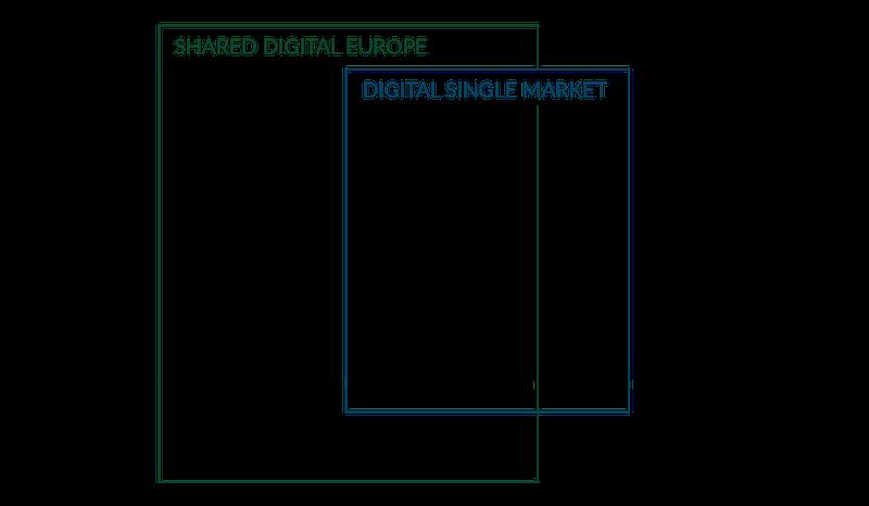 Shared Digital Europe Digital Signle Market overlap