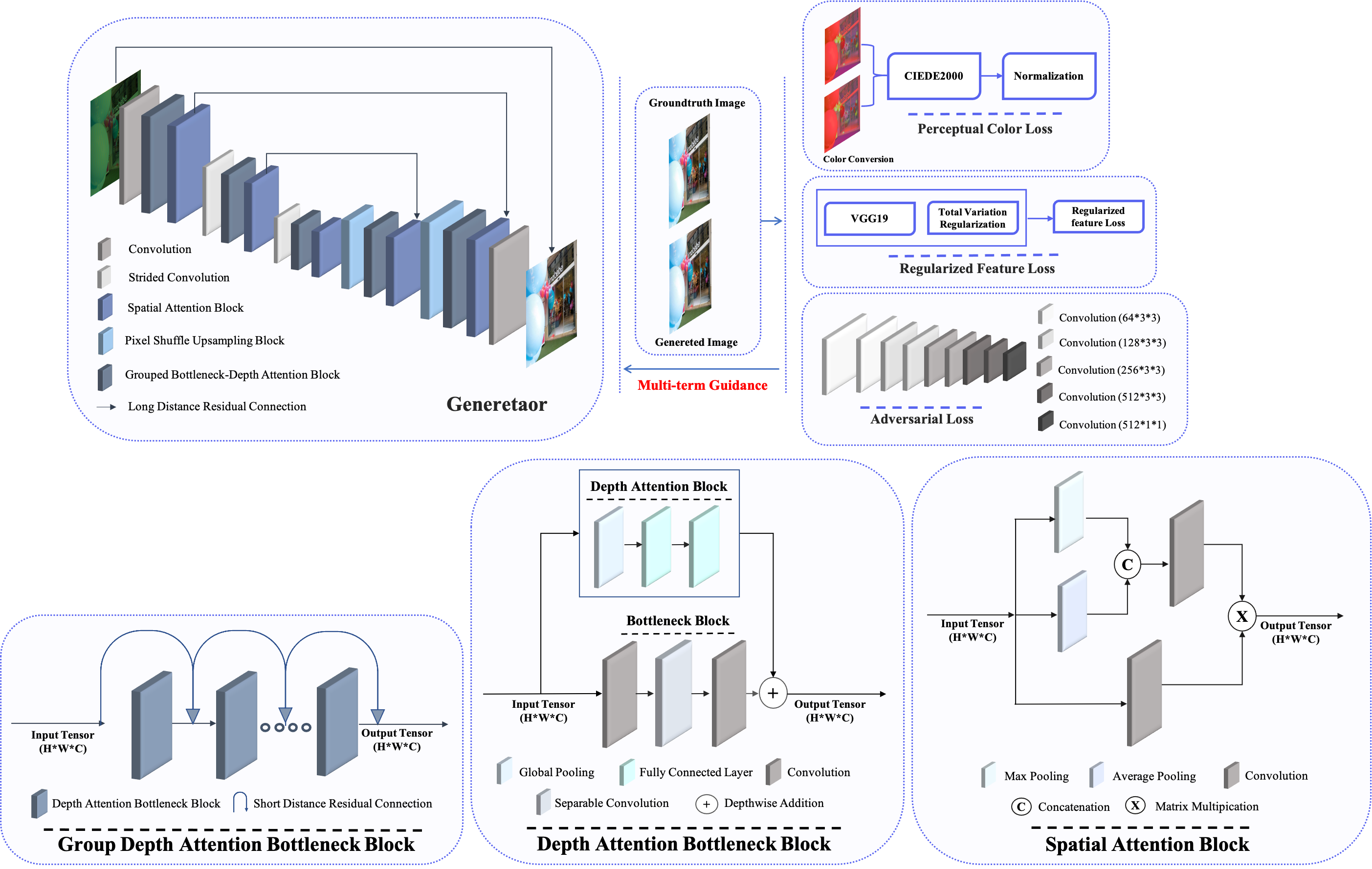 Beyond Joint Demosaicking and Denoising: An Image Processing Pipeline for a Pixel-bin Image Sensor