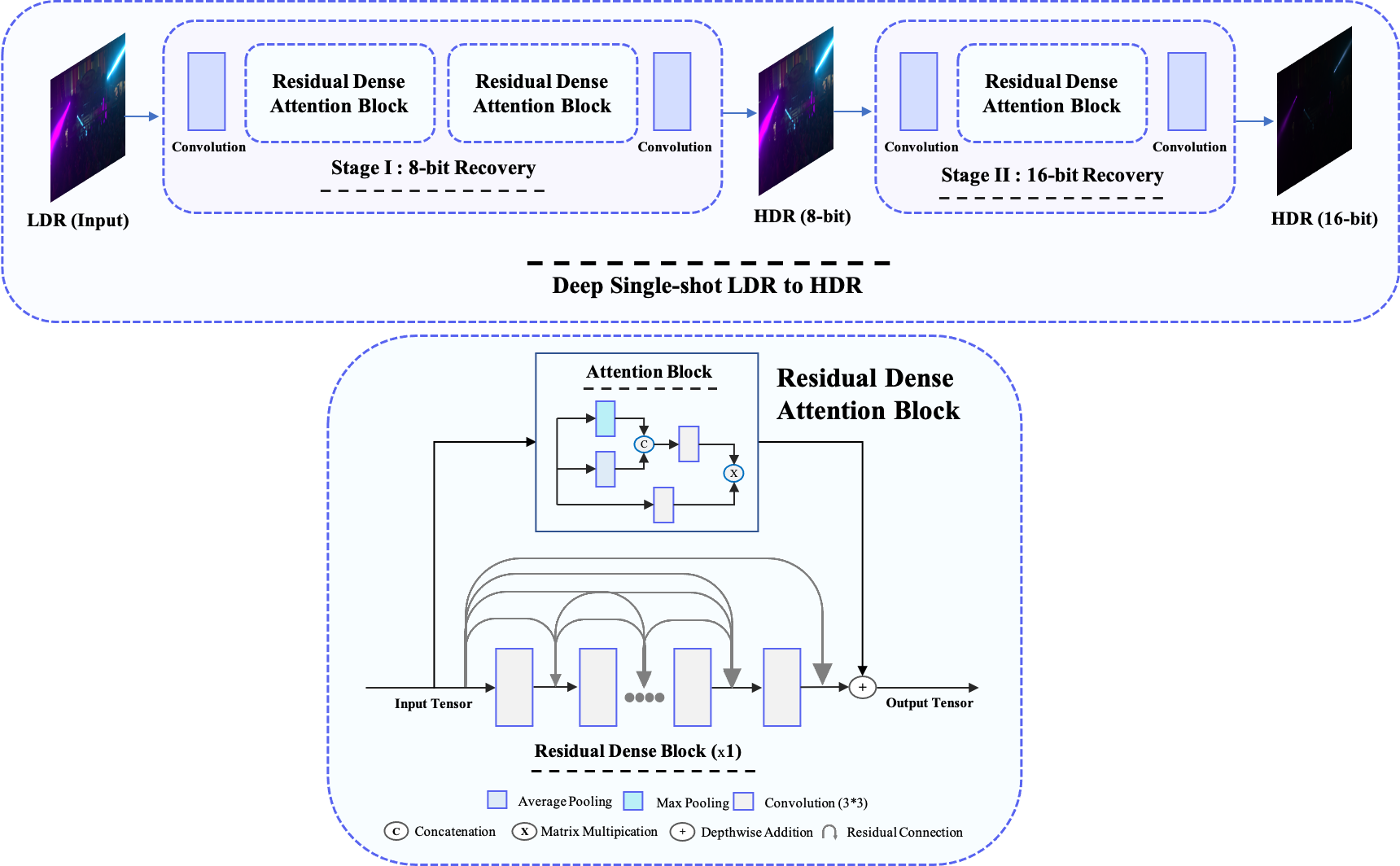 A Two-stage Deep Network for High Dynamic Range Image Reconstruction