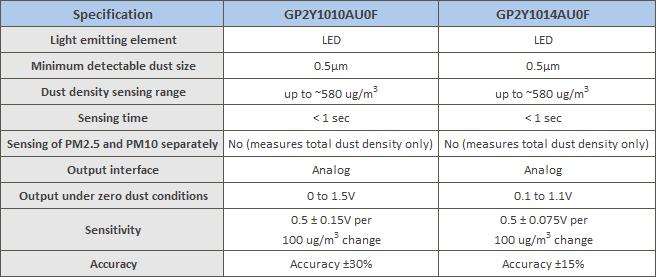 сравнить GP2Y1010AU0F и GP2Y1014AU0F