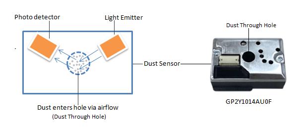 dust sensor principles