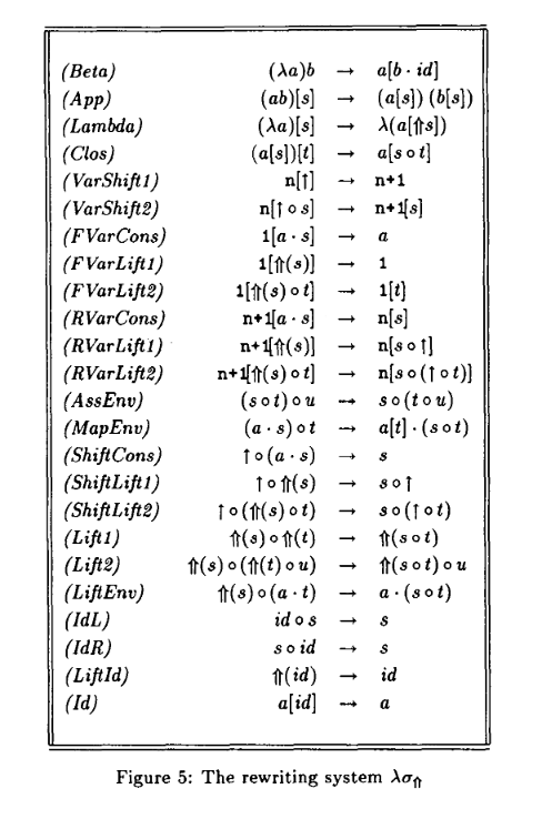 Rewrite rules for the confluent calculus of substitutions