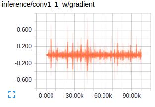 conv_1_1_gradient