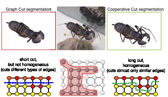A comparison of Graph Cut and Cooperative Cut.