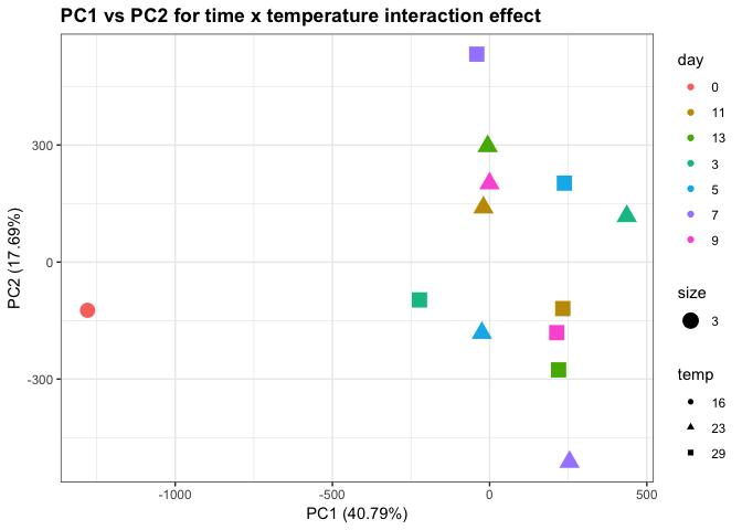 avgNSAF_PCA_timeXtempEffect_plot-1.png