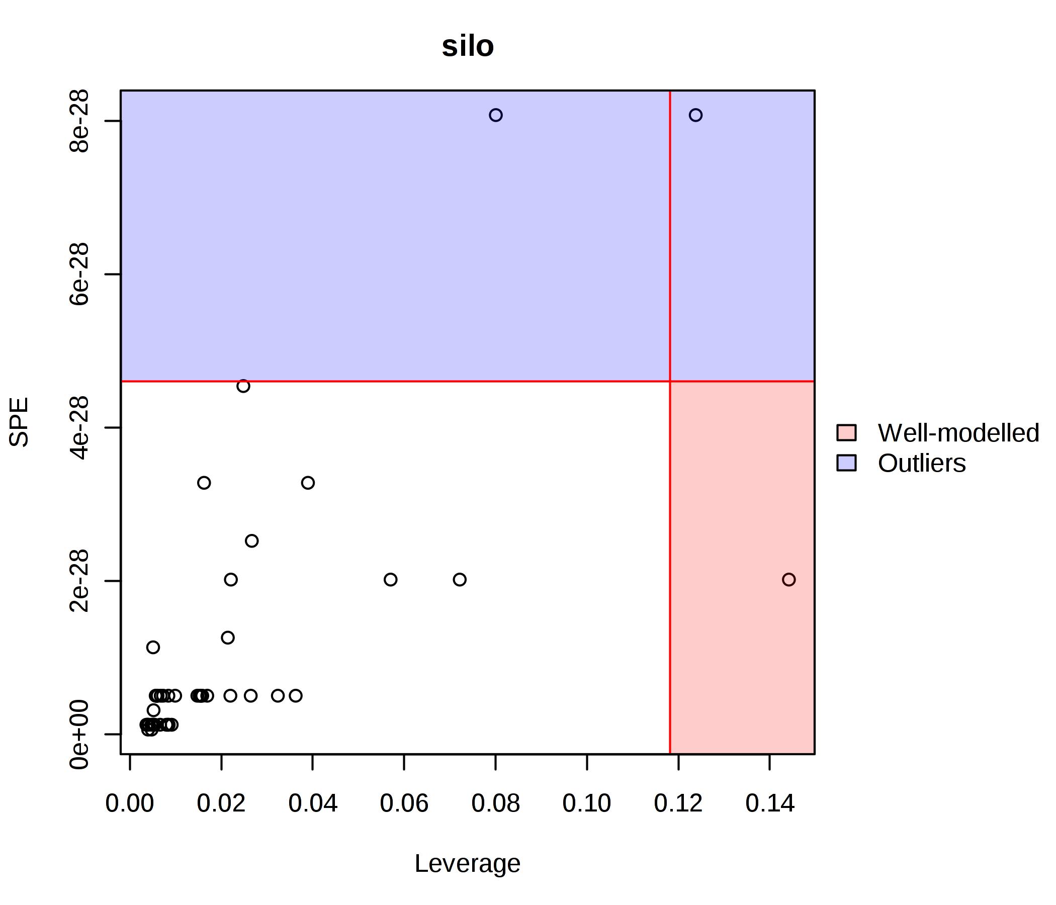 ASCA outlier x leaverage plot for temperature