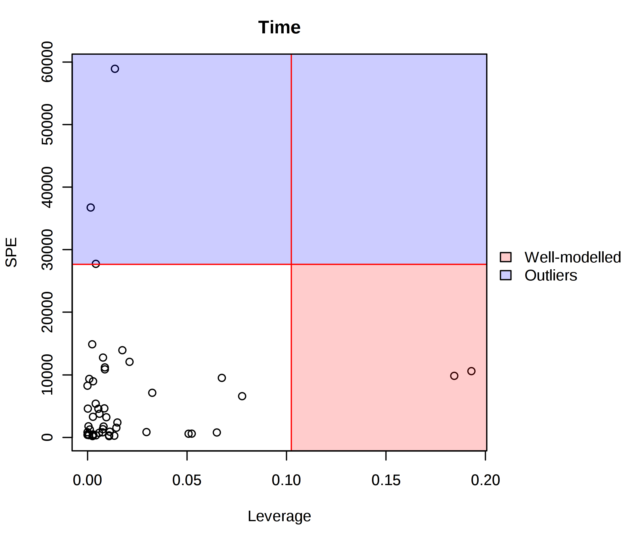 ASCA outlier x leaverage plot for time