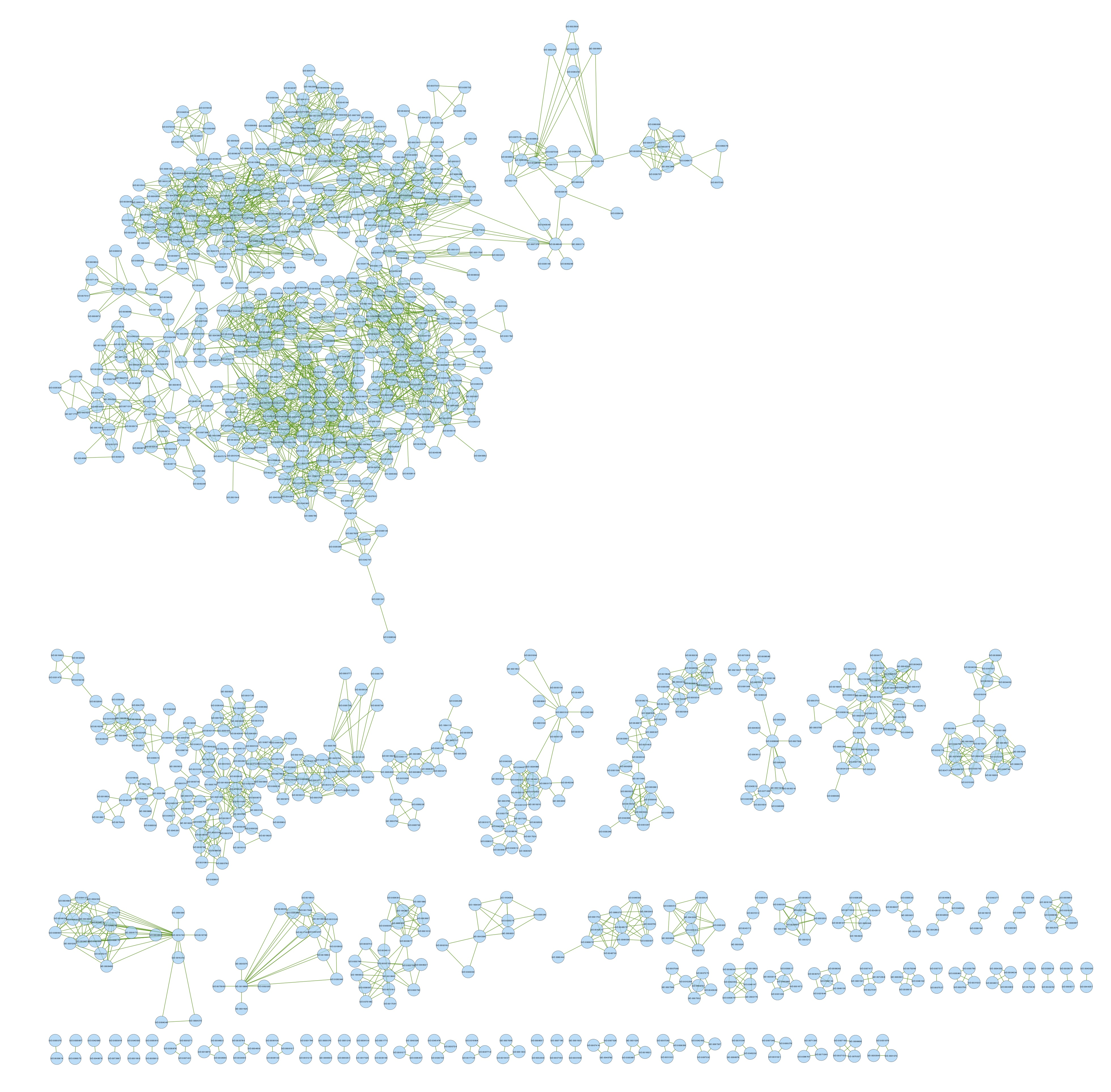 ASCA_GOterms_semsim_clusters.jpg