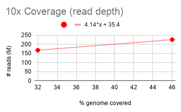 10x%20Coverage%20(read%20depth).png