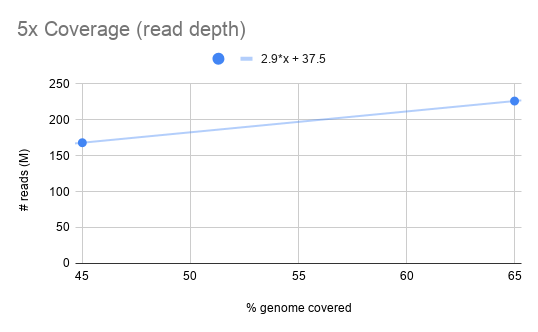 5x%20Coverage%20(read%20depth).png