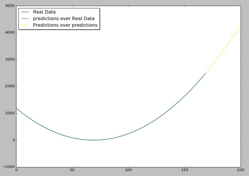 parabola