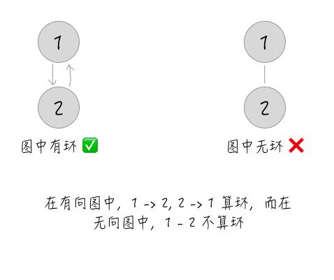 特殊情况3-有向无向区别