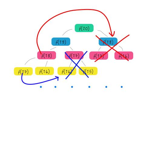 重复子问题解决递归树