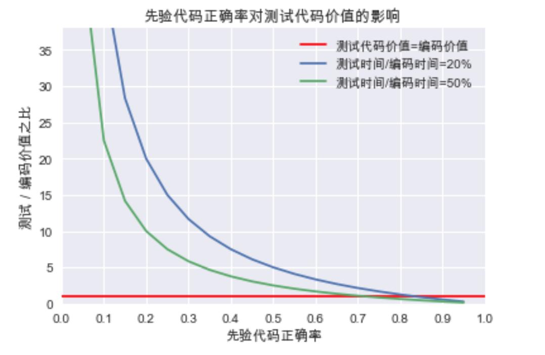 先验证代码正确率读测试代码价值的影响