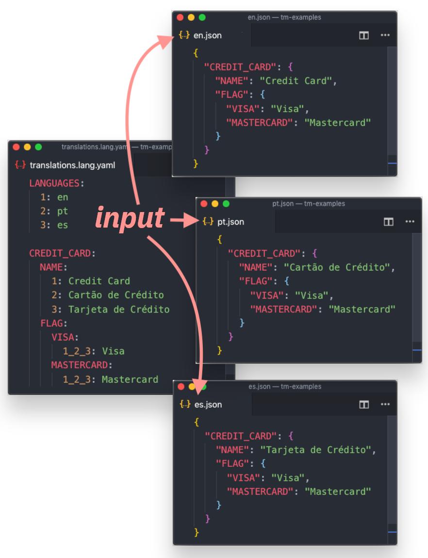 translation markup usage example