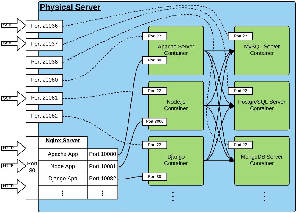 SNTC Server Architecture