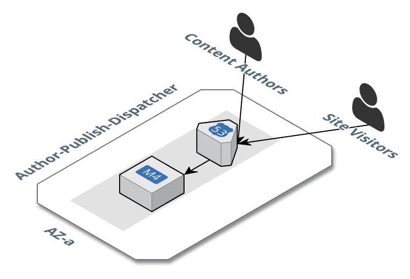 AEM Consolidated Architecture Diagram