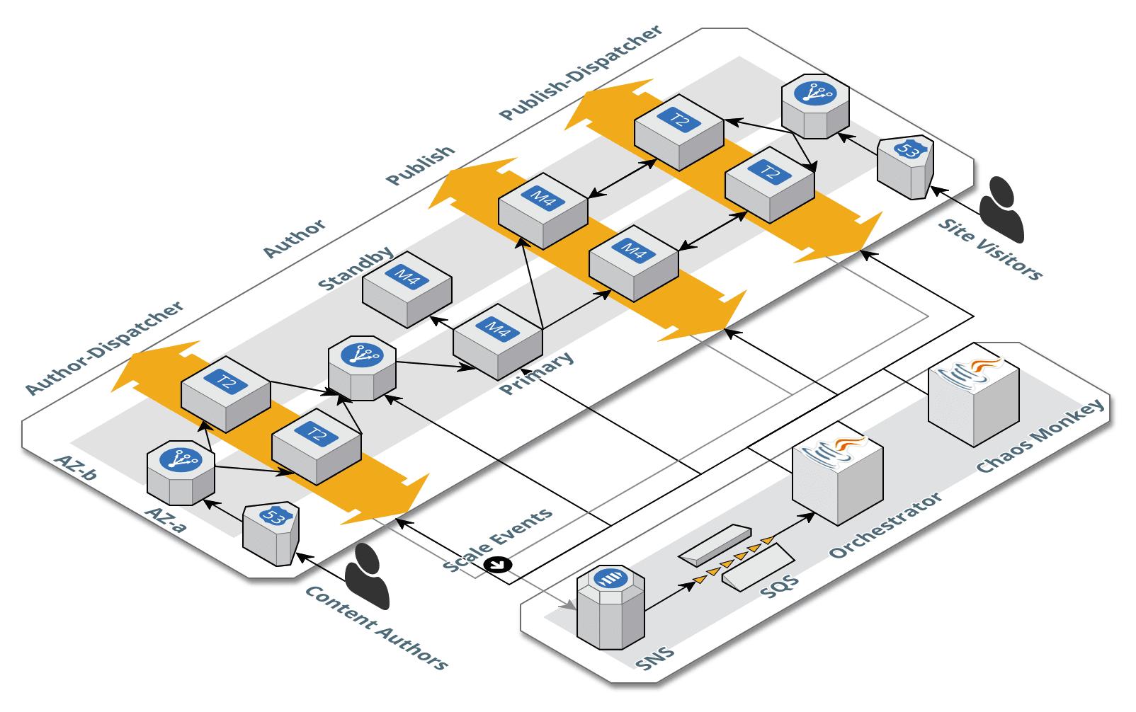 AEM Full-Set Architecture Diagram