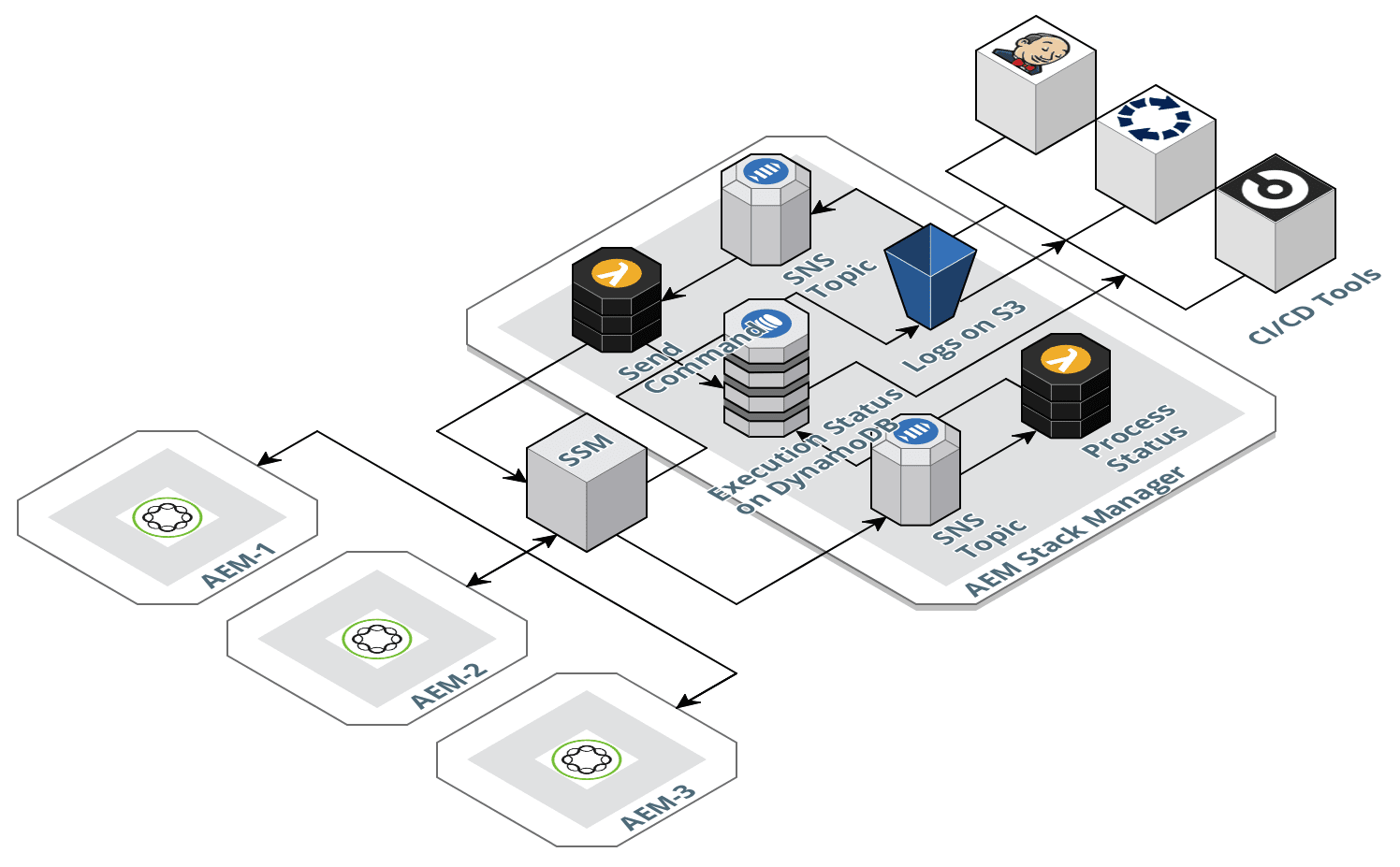 AEM Stack Manager Diagram