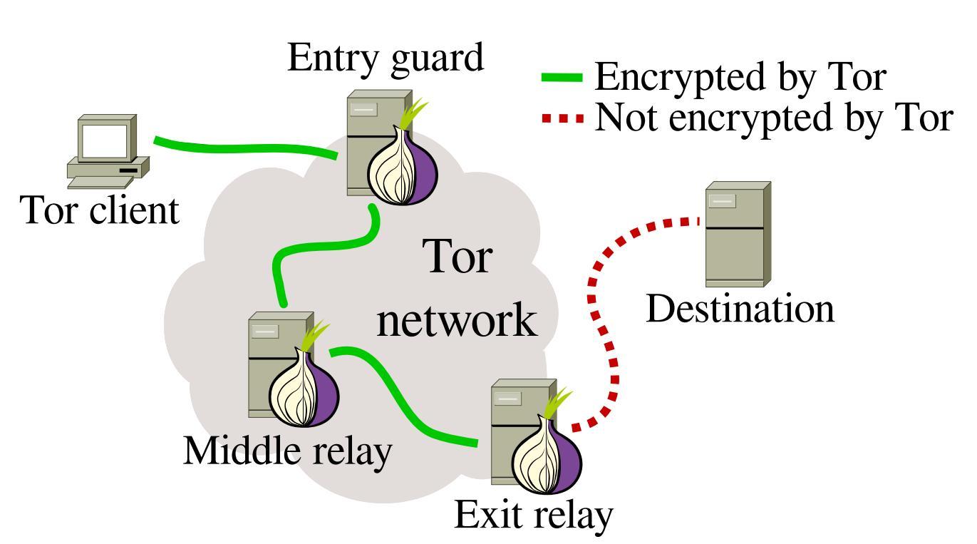 Tor-schema