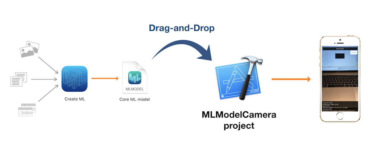 Graph illustrating how to use a .mlmodel with MLModelCamera: just drag-and-drop it