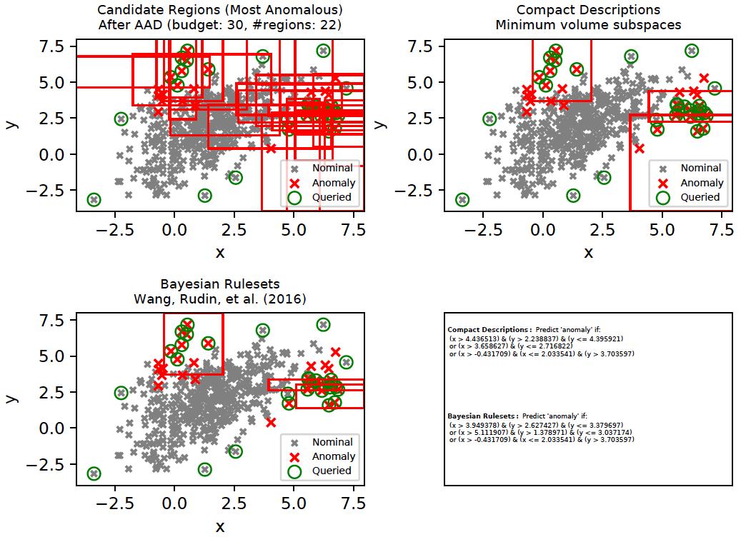 Bayesian Rulesets