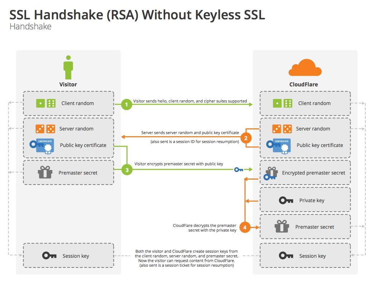 SSL handshake