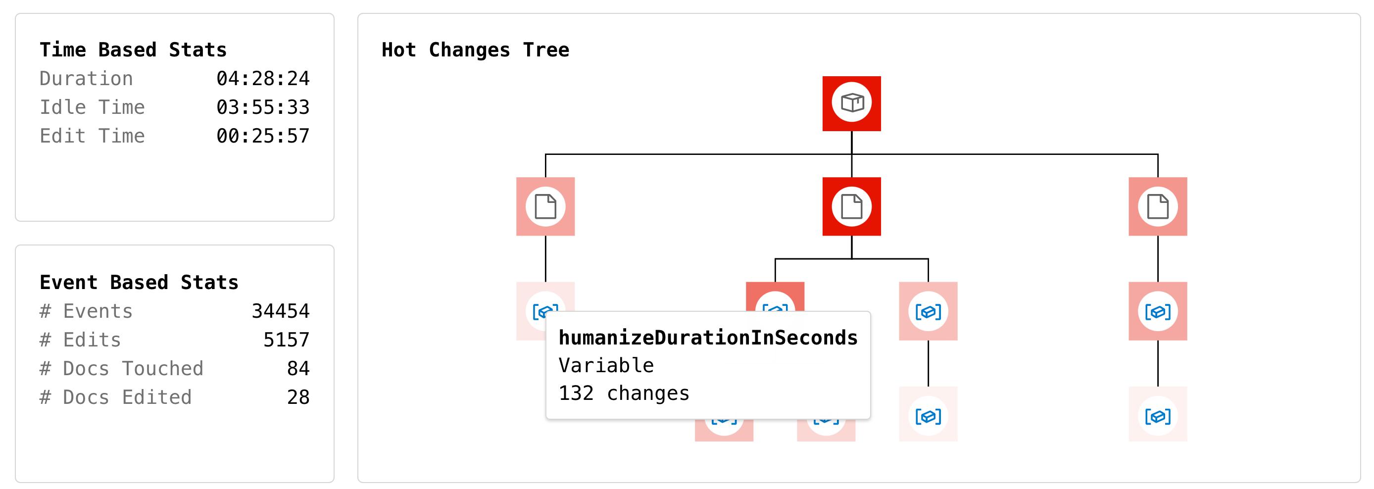 Tako Hot Changes Tree