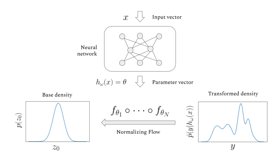 Outline of the Normalizing Flow Network