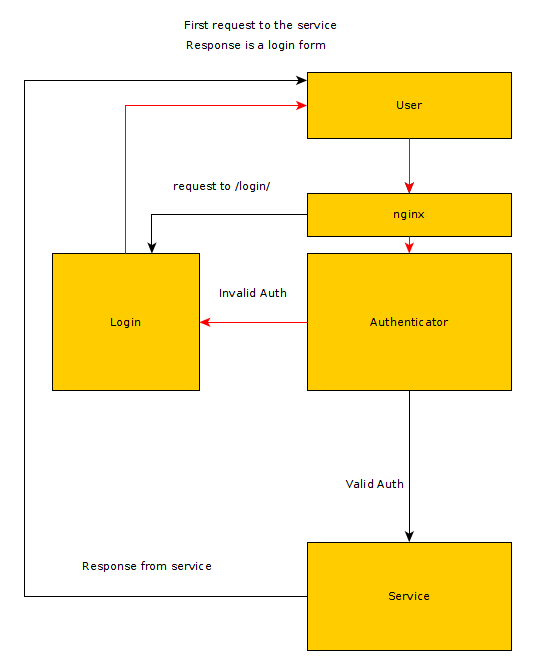 nginx-auth-proxy/steps md at master · Siecje/nginx-auth-proxy · GitHub