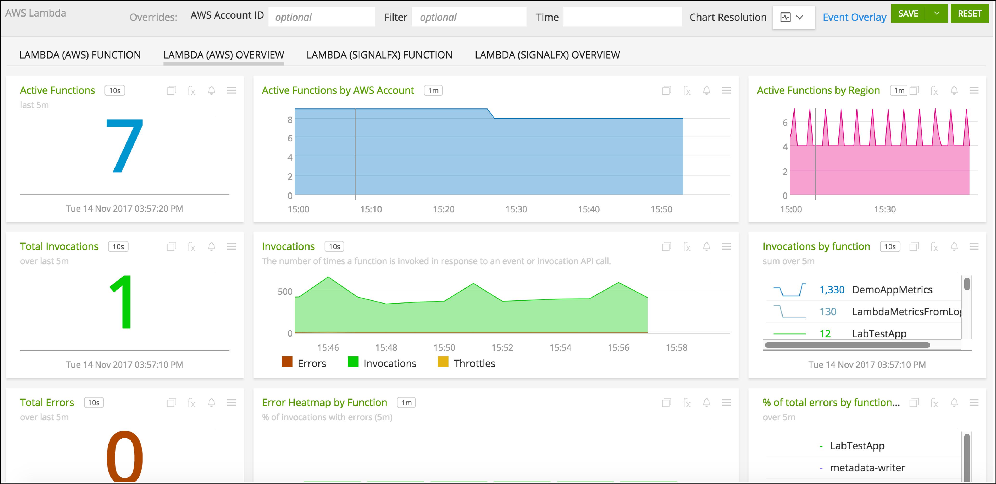 Amazon Lambda — SignalFx documentation