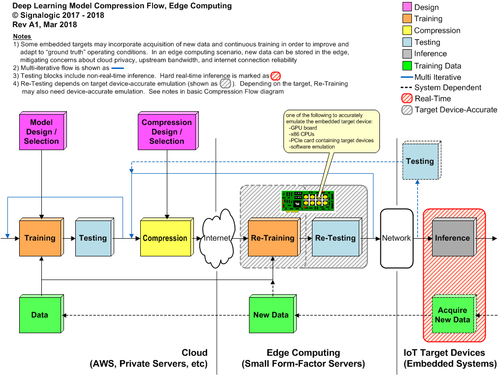 Edge computing deep learning model compression flow diagram