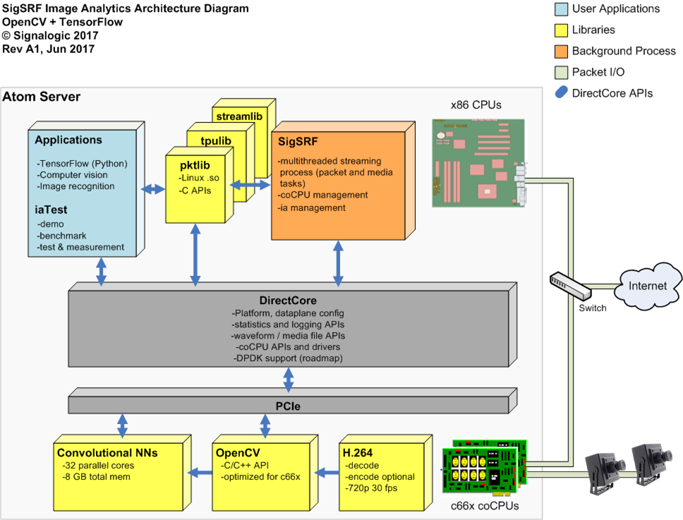 deep learning + OpenCV Atom server software architecture diagram