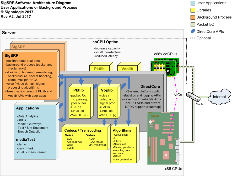 SigSRF software and streaming I/O architecture diagram