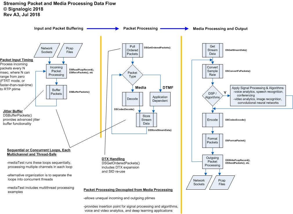 SigSRF streaming packet and media processing data flow diagram