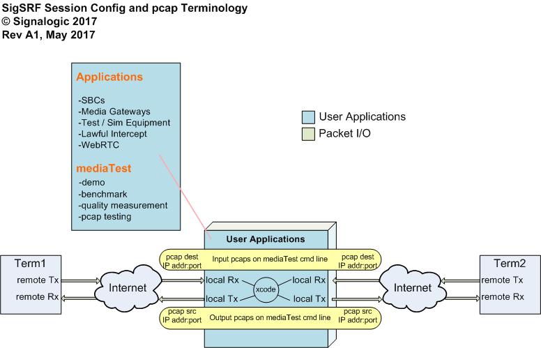 session config file and pcap terminology -- remote vs. local, src vs. dest