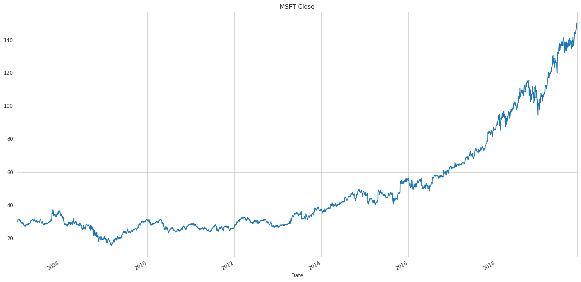 Share-price for MSFT