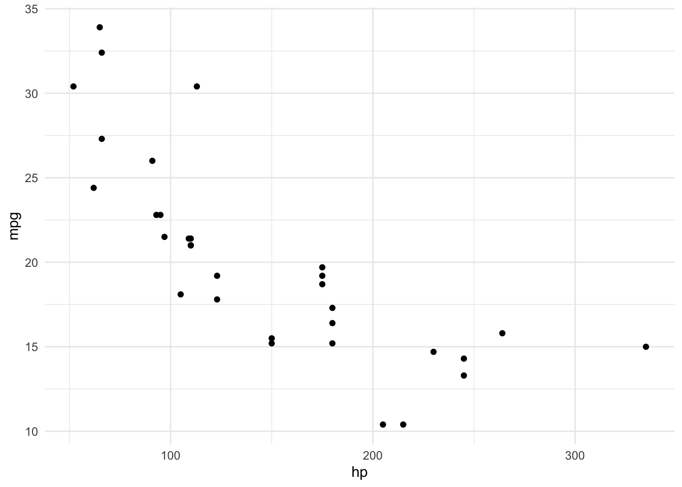 A scatter plot with horsepower (range 0 to 350) on the x axis and miles per gallon (range 10 to 35) of cars, showing a nonlinear, negative association. The key insight here is that adding super_fancy_layer(), which just outputs a list containing theme_minimal(), applies that theme to the plot via the plus operator; rather than the default gray panel background, the plot now has a white one.
