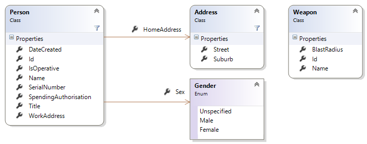 Person, Address domain entities