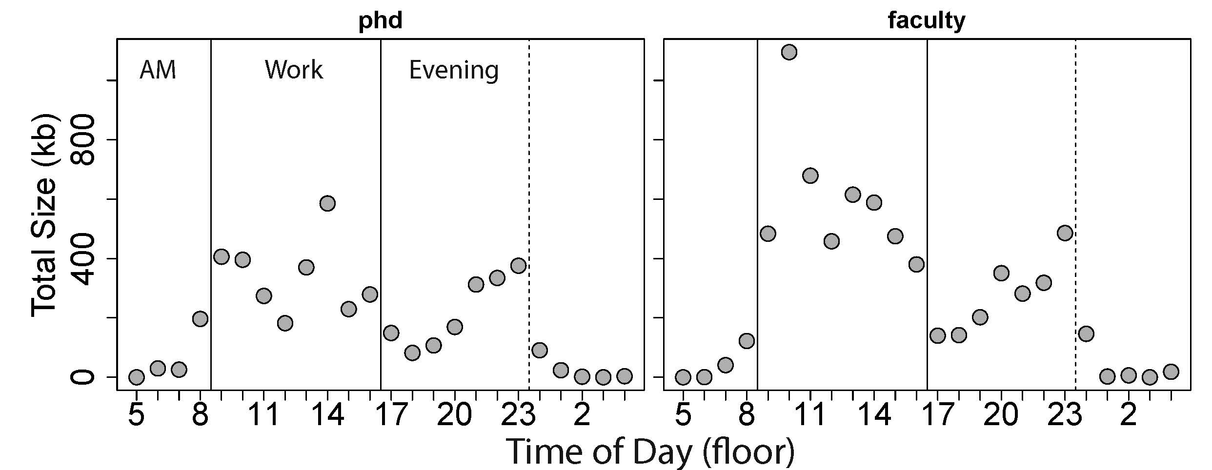 Figure 2: Coding output by hour of day. X-axis starts at 5AM to divide the day into a more temporal order.