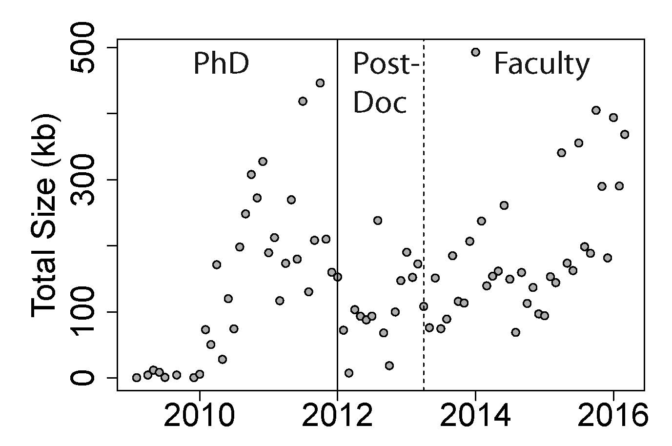Figure 1: Coding output over time. Vertical bars separate my PhD, postdoc, and faculty jobs