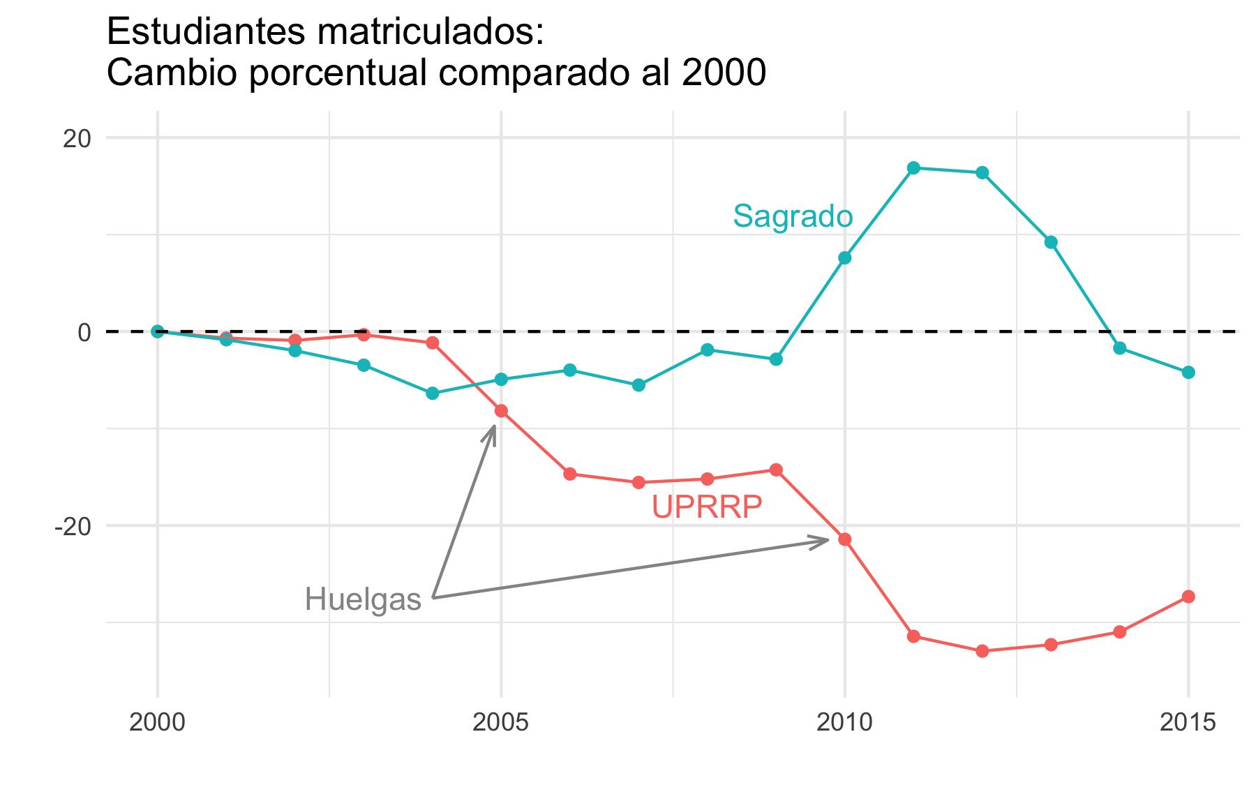 La matrícula, el costo del crédito y las huelgas en la UPR · Simply ...