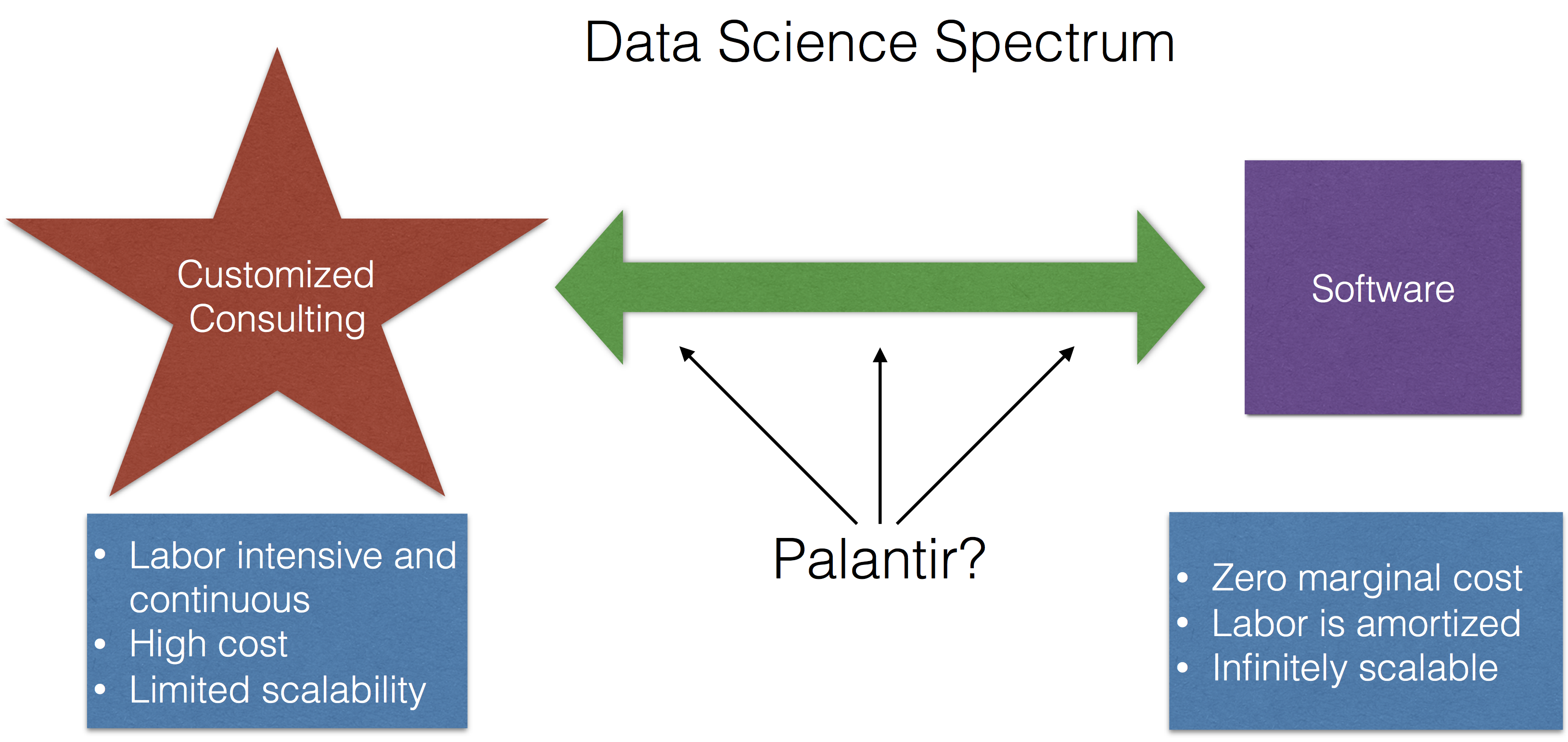 The Real Lesson for Data Science That is Demonstrated by Palantir's Struggles